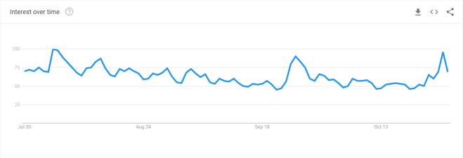 Búsquedas de Bitcoin en Google en los últimos 3 meses