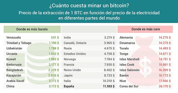 Costo para minar un Bitcoin a febrero 2018