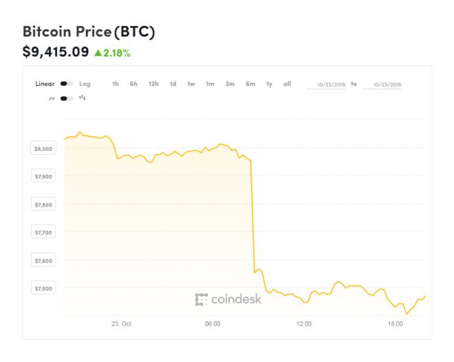 Gráfica del Bitcoin de la última semana