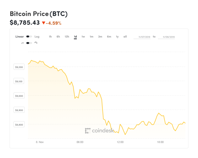 Gráfica del Bitcoin de las últimas 24 horas