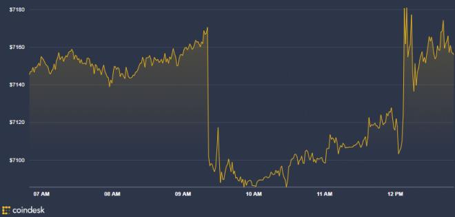 Criptomonedas - Gráfica del Bitcoin de las últimas horas