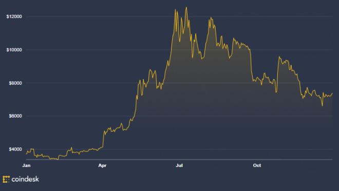 Hodl - Gráfica anual del Bitcoin