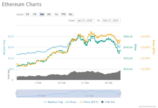 Gráfica del precio de Ethereum del último mes
