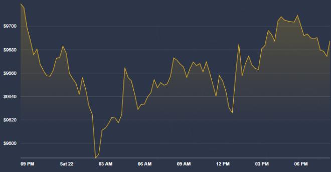 Gráfica del Bitcoin en las últimas horas