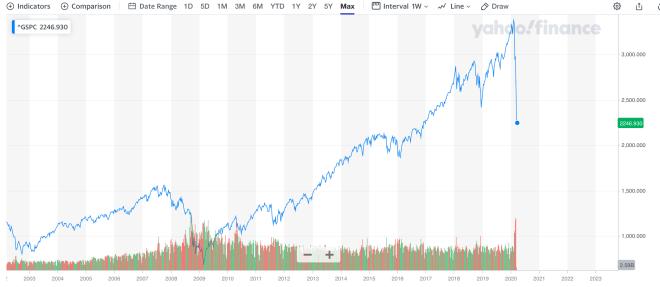 Caída del índice S&P 500 desde el comienzo del Coronavirus. Fuente: Yahoo Finance.