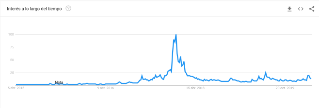 Fuente: Google Trends.