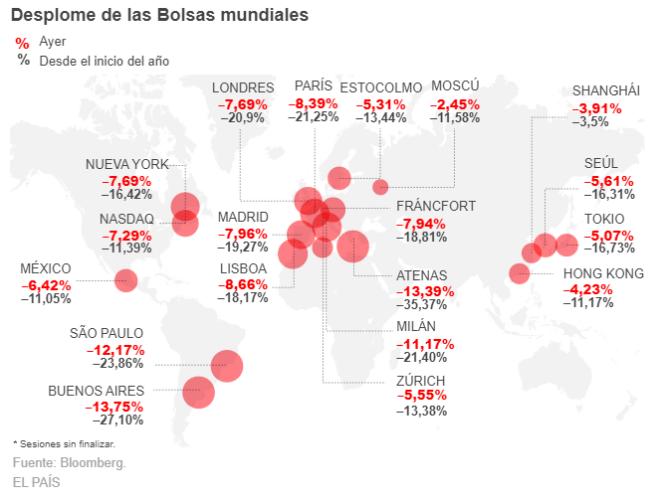 La caída del mercado generada por el coronavirus ha afectado al mundo entero. Mapa cortesía de El País.