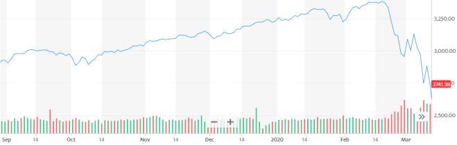 El índice S&P 500 es un buen indicador del colapso que viven los mercados frente al Coronavirus