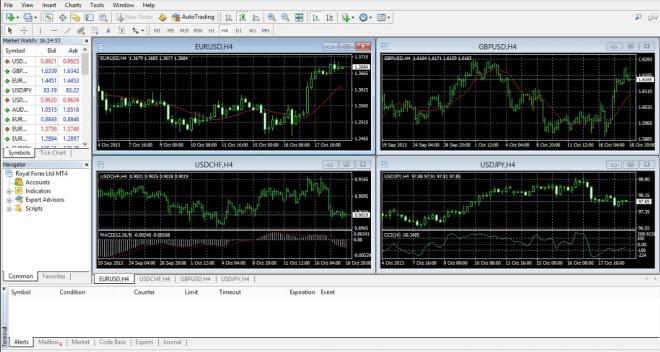 MetaTrader 4 es la plataforma de trading preferida por los brokers europeos, incluyendo ROInvesting.