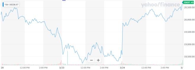 La bolsa de Nueva York vive su mejor día desde 1933. Fuente Yahoo Finance