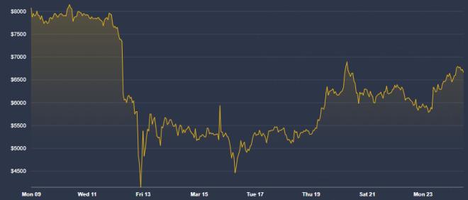 El Bitcoin ha venido poco a poco recuperando su valor. Fuente: Coindesk