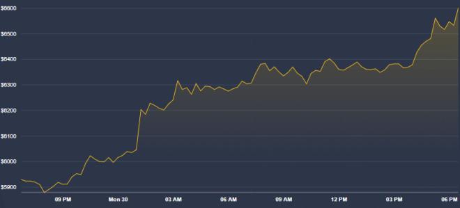 El desempeño del precio de Bitcoin parece respaldar a Zhao, una de las 5 predicciones Bitcoin más importantes de hoy. Fuente: Coindesk
