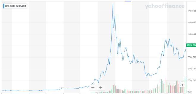 Gráfica del Bitcoin desde el 2014 hasta la actualidad