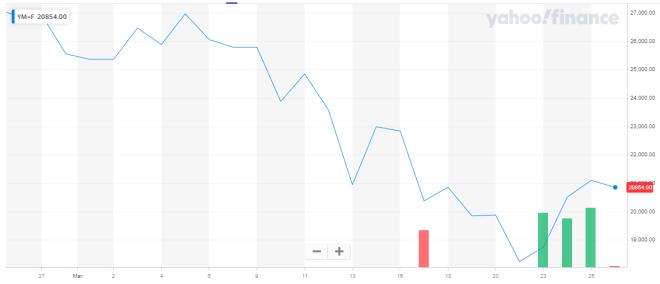 Coronavirus: La gráfica del Dow Jones de marzo habla por si sola