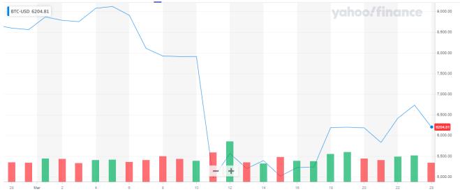 Gráfica del precio del Bitcoin del último mes. Fuente: Yahoo Finance.
