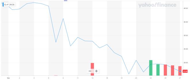Gráfica del petróleo del último mes. Fuente: Yahoo Finance.