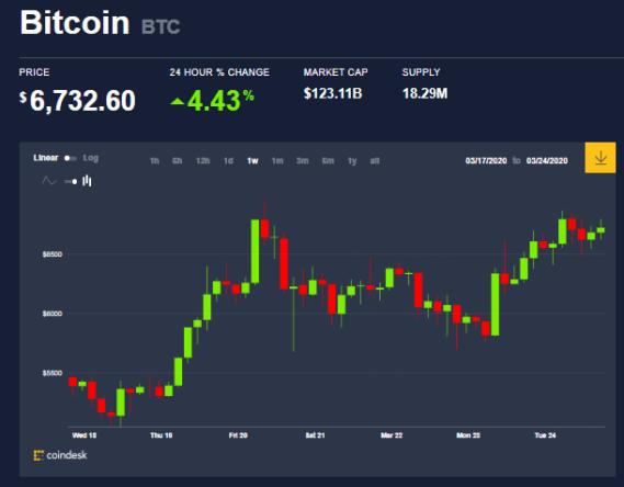Gráfica semanal del precio de Bitcoin. En este momento, para muchos es viable comprar Bitcoin, pues esperan que siga aumentando a mediano plazo. Fuente: CoinDesk.