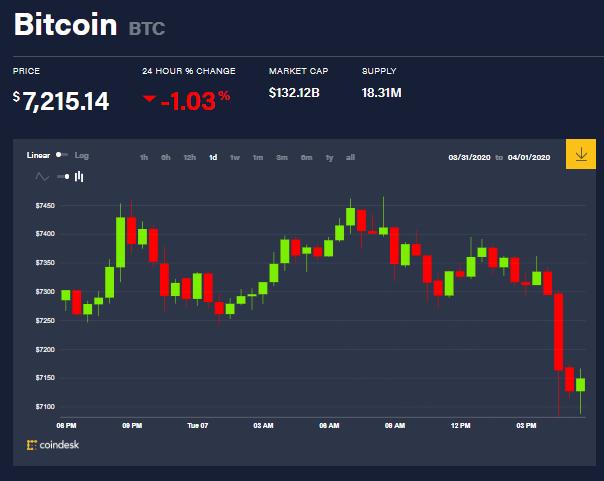 Gráfica del precio de Bitcoin en las últimas 24 horas. Demuestra una caída de 1.03%, pero en el futuro cercano podría cambiar. Fuente: Coindesk
