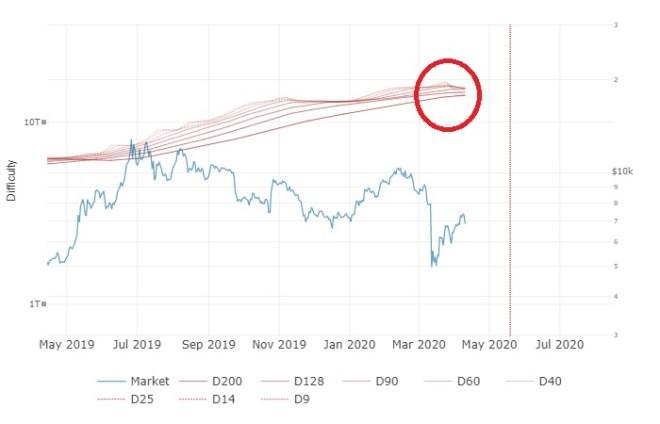 Difficulty Ribbon permite saber cuando el precio del Bitcoin es una buena oportunidad de compra.