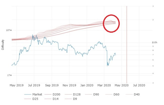 The difficulty band shows when the price of Bitcoin is a good buy opportunity.