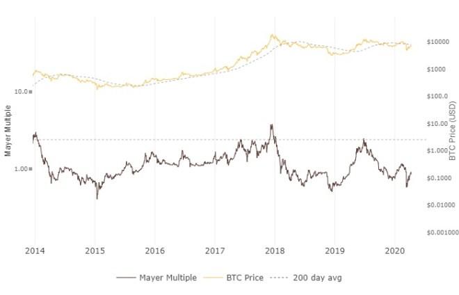 El Múltiplo de Mayer, es una métrica sencilla que indica cuando el precio está arriba o abajo del promedio de la media de 200 días.