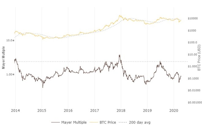 Mayer's Multiple is a simple metric that indicates when the price is above or below the 200-day average.
