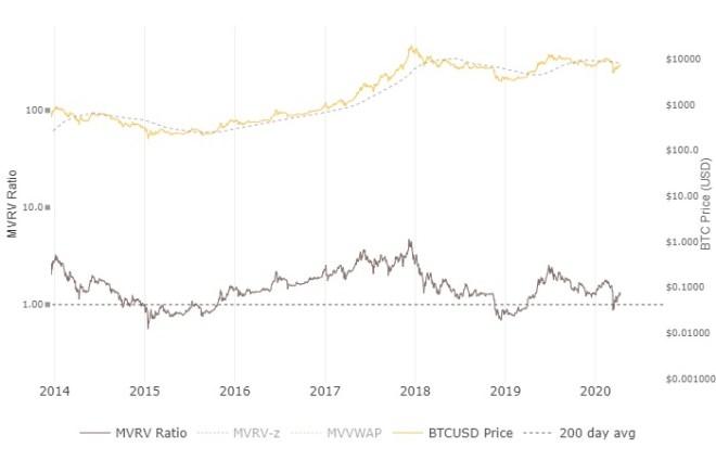 MVRV, es utilizado por muchos holders para saber las zonas de oportunidad para la compra de Bitcoin.
