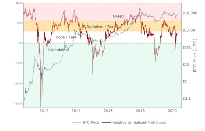 Relative Unrealised Profit/Loss of Bitcoin, es utilizado como un indicador del sentimiento del mercado.