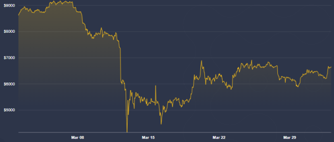 El precio de Bitcoin alcanzó el piso que le asignaría Tony Vays, razón por la que lo incluimos entre las predicciones más optimistas. Fuente: Coindesk.