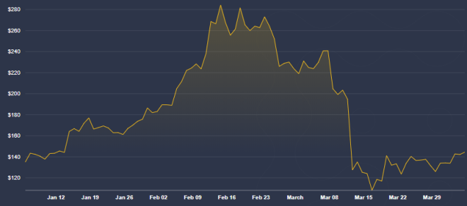 El precio de Ethereum colapsó junto al de BTC, llevándonos a cuestionar si vale la pena comprar Ethereum. Fuente: Coindesk