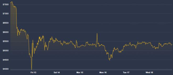 A pesar de su caída el 12 de marzo, el precio de Bitcoin no está correlacionado con la bolsa, según Melker