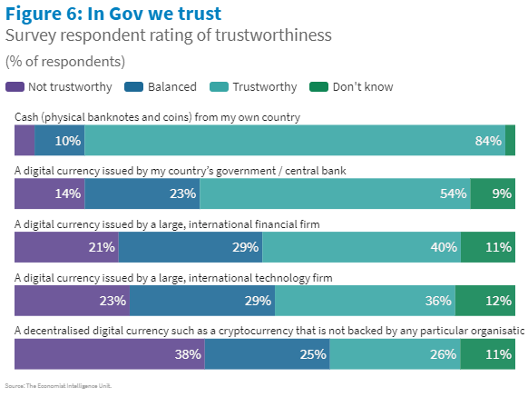 Confianza en CBDC es mayor que en criptomonedas