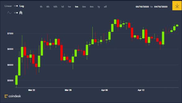 Gráfica mensual del precio de Bitcoin, ¿seguirá subiendo en 2020 luego del Halving? Fuente: Coindesk.