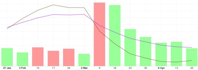 Análisis de la tendencia del BTC a largo plazo