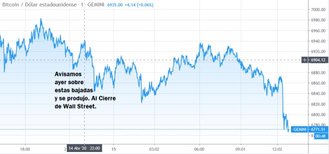 Gráfica del precio del Bitcoin a corto plazo