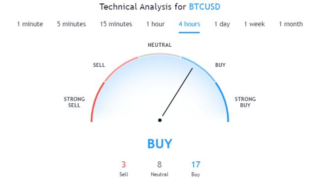 Predicción Bitcoin en la franja de 4 horas