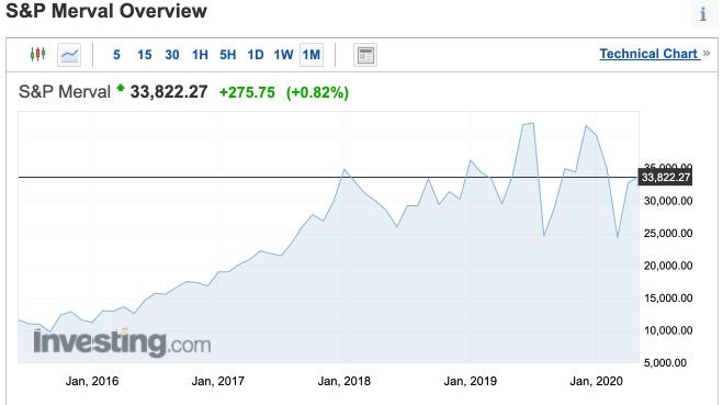el dólar bitcoin