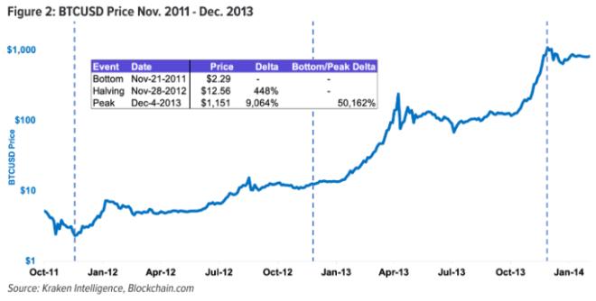 Luego del primer Halving de Bitcoin el precio siguió aumentando. Fuente Kraken Intelligence