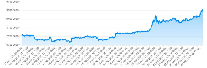 Samson Mow acertó en su predicción sobre precio de Bitcoin antes del Halving. Fuente: Crypto Online