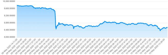 Hoy vivió un colapso, pero ¿Qué ocurrirá en el precio del Bitcoin luego del Halving? Fuente: CriptoTendencia