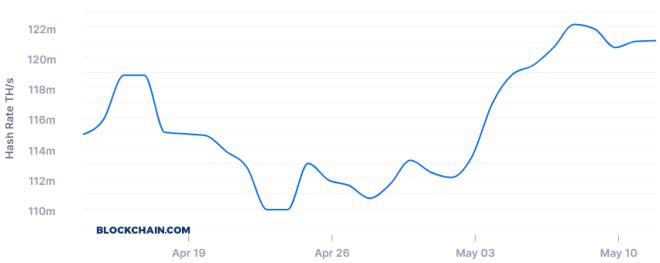Bitcoin Hash Rate se mantiene luego del Halving