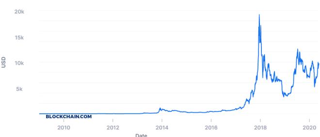 Tal como lo recuerda Changpeng Zhao, el precio de Bitcoin ha evolucionado mucho desde sus inicios. Fuente: Blockchain.com