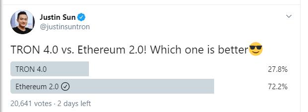 Justin Sun declara victoria de Tron 4.0 sobre Ethereum 2.0 aunque al inicio la tendencia no le favorecía