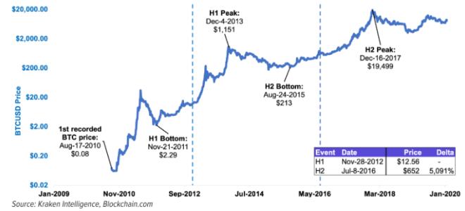 Ya en el pasado la el precio de la criptomoneda aumentó luego de los Halving. Fuente: Kraken Intelligence