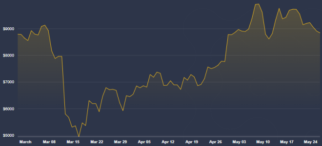 Gracias a su precio, cuando todo colapsa compra Bitcoin, recomienda Kiyosaki. Fuente: Coindesk