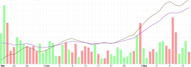 Analysis of BTC price trends in the medium term