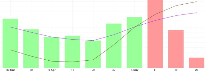 Gráfica con análisis del BTC a largo plazo
