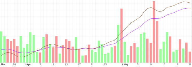 Tendencia del Bitcoin a mediano plazo