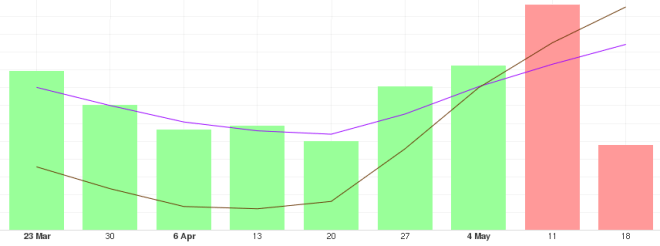 Tendencia del Bitcoin a largo plazo