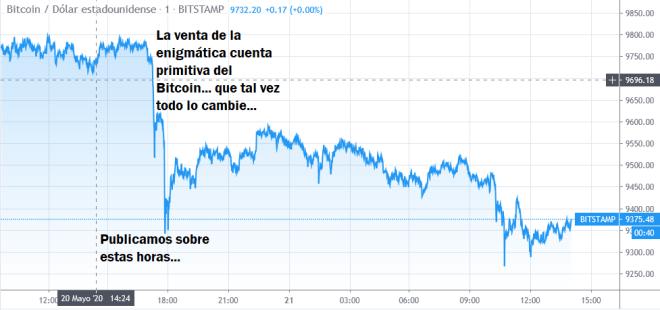 Enigma Bitcoin: ¿Hacia dónde va el precio del BTC a corto plazo?